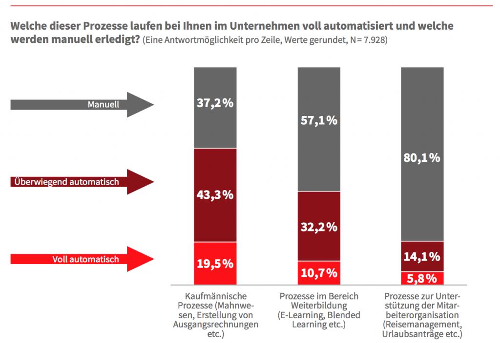 Infografik - Welche Prozesse werden automatisiert