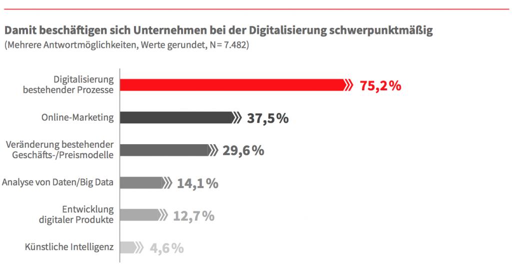 Infografik - Themen der Digitalisierung